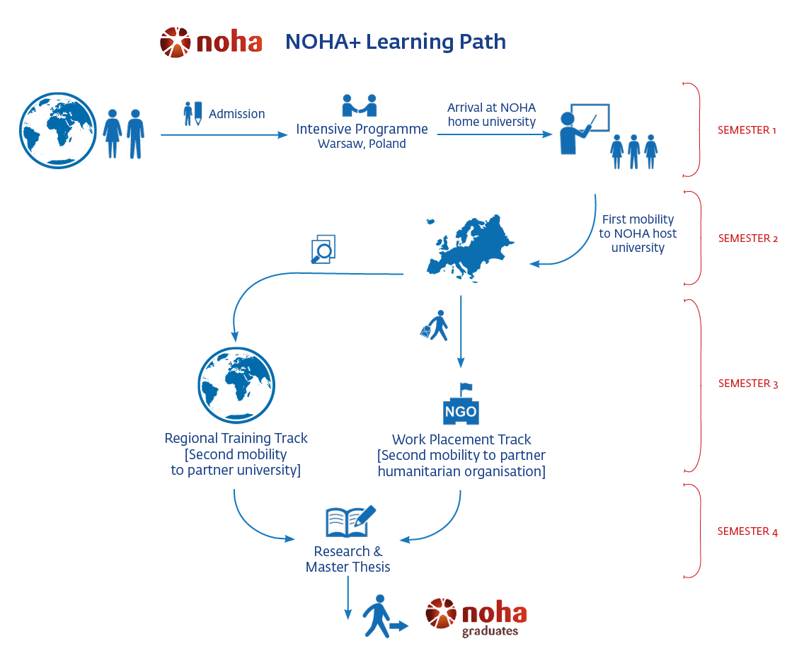 NOHA Master's Programme - NOHA Network on Humanitarian